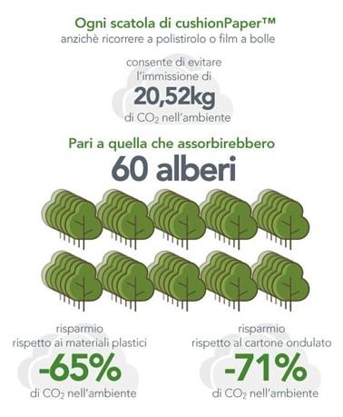 infografica cushionpaper